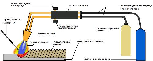 Схема аппарата